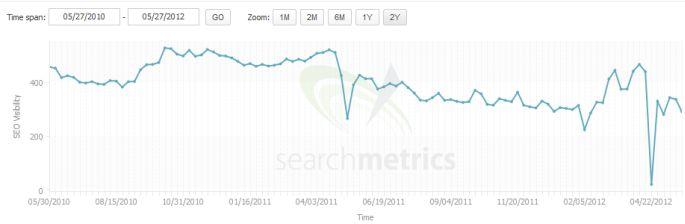 seo agency brand drop