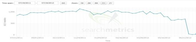 feature search-metrics-when-google-gets-it-wrong
