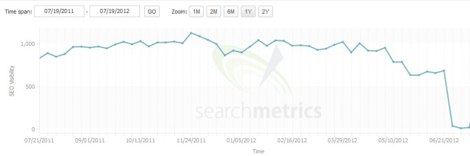 google penalty traffic loss