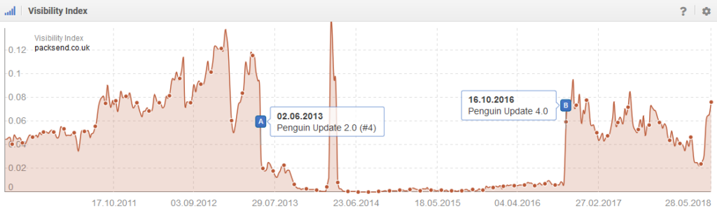 google penguin affecting seo visibility