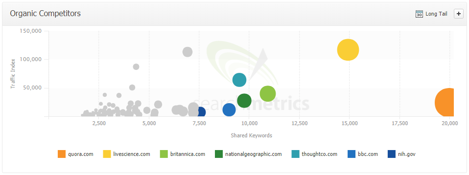 Competitors for ZMEScience on Searchmetrics