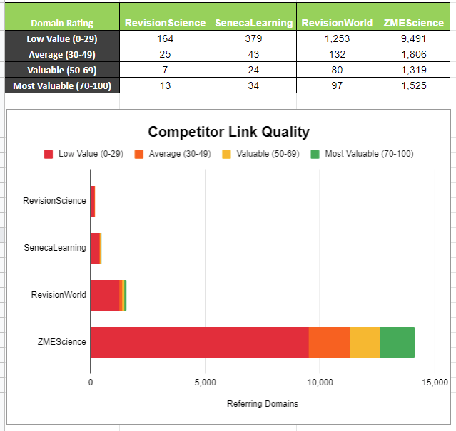 Link analysis graph from template