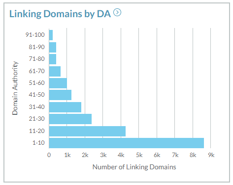 Segmenting referring domains by DA