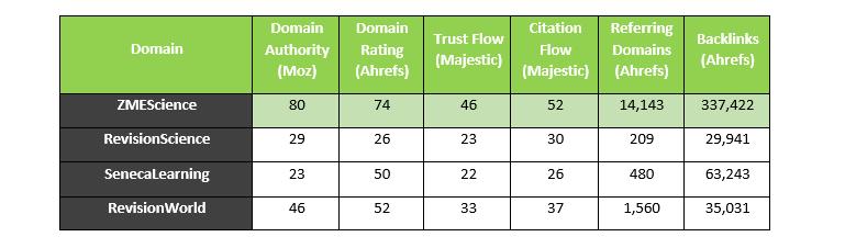 Backlink comparison table