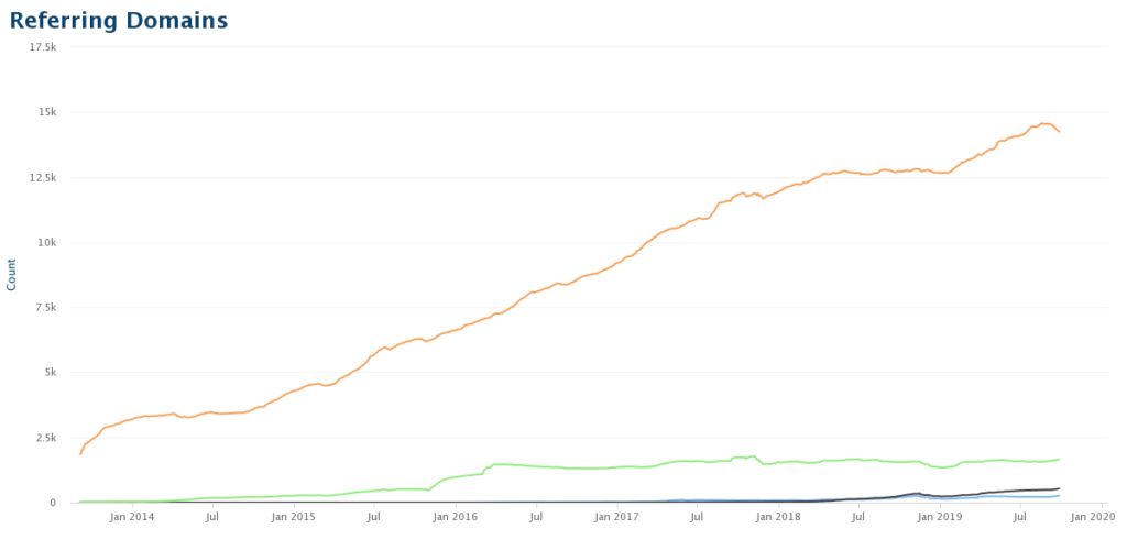 Competitor link growth chart