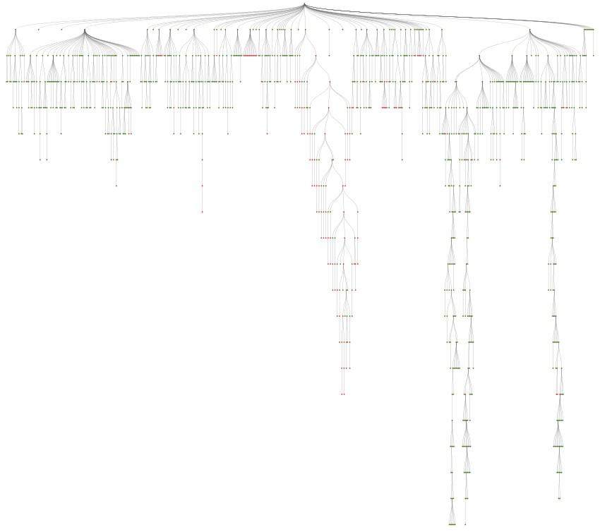 Crawl Tree Graph