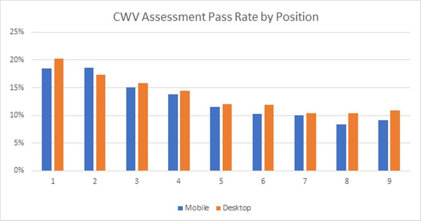 Core Wb Vital Pass Rate by Position