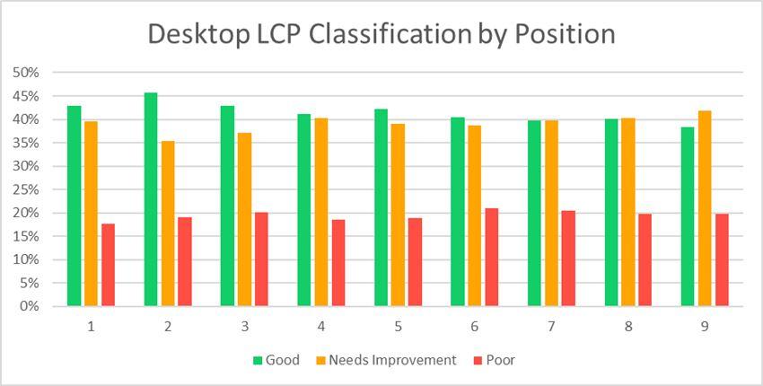 Desktop LCP Breakdown