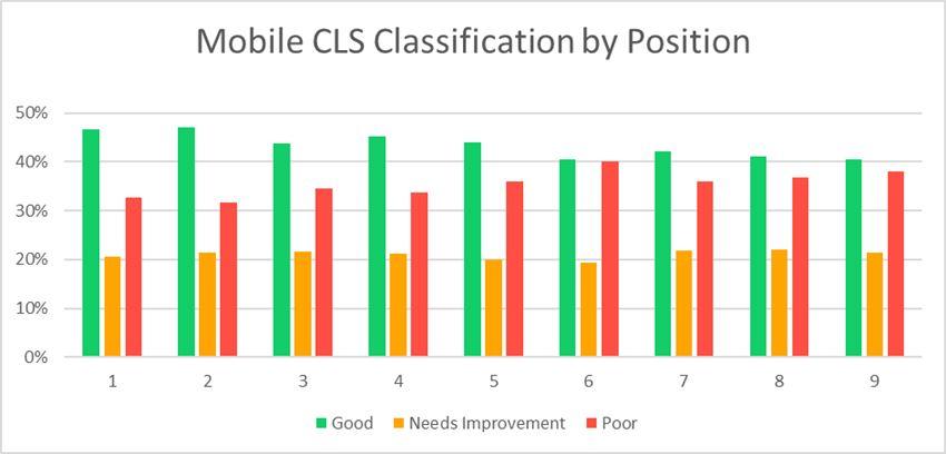 Mobile CLS Breakdown
