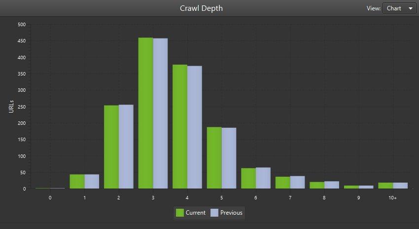 Crawl Comparison Crawl Depth
