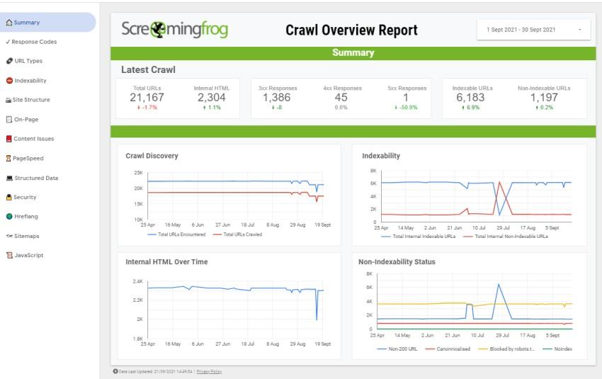 Screaming Frog Data Studio Crawl Report